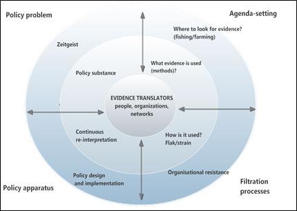 evidence-translation-model
