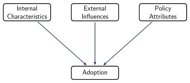 policy diffusion