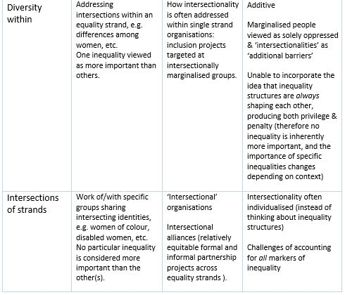 Intersectionality table 1.2