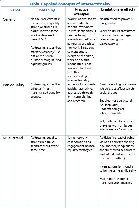 Table intersectionality part 1